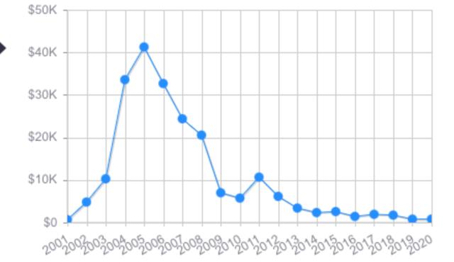 Courbe revenue 2001-2020